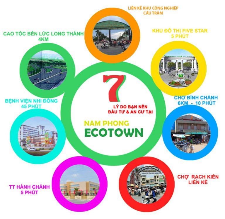 Lý do lựa chọn dự án eco town